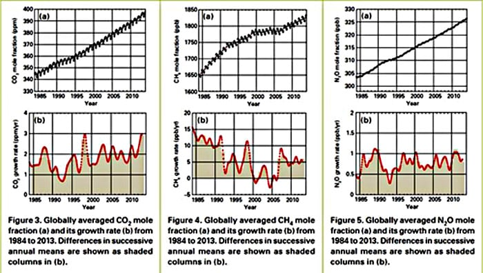 2013 greenhouse gas graphs