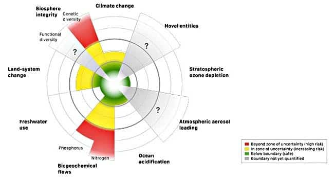 Updated research finds that four of nine planetary boundaries have been crossed: climate change, loss of biosphere integrity, land-system change, altered biogeochemical cycles (phosphorus and nitrogen). Source: Steffen et al, Science, Jan. 16 2015.
