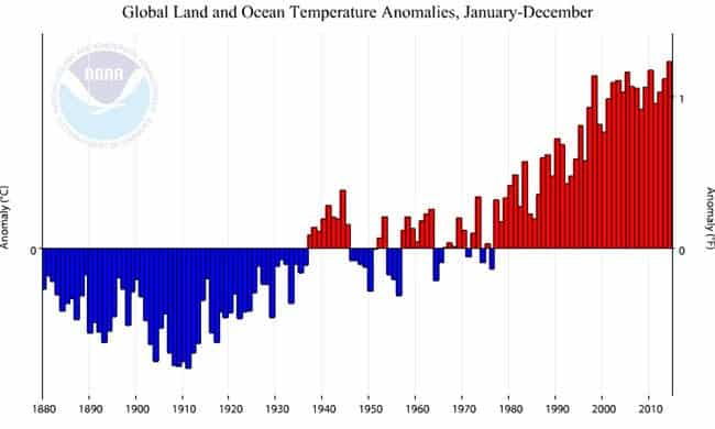 Temperature history for every year from 1880-2014