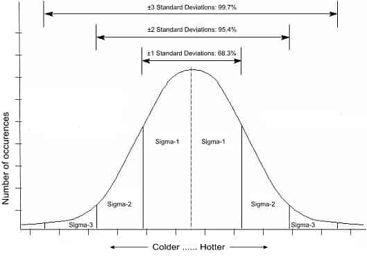 Standard Deviations d