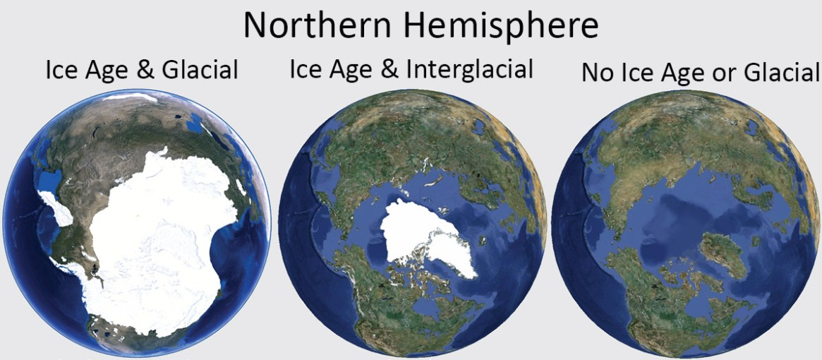 Fig 1. What the Arctic looks like during the different Geological Periods and Epochs. We are currently in an Ice Age and Interglacial (centre figure).