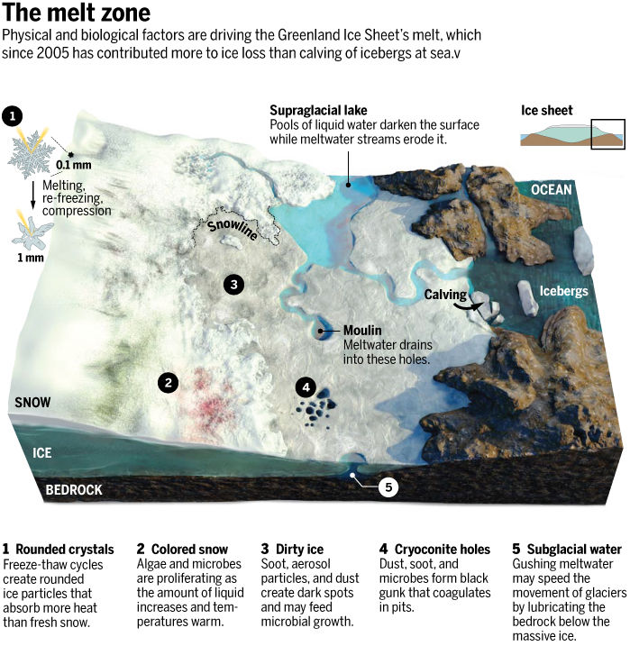 Fig. 6: From 'The great Greenland meltdown'. Click image to read the Science magazine story (image: V. Altounian/Science)