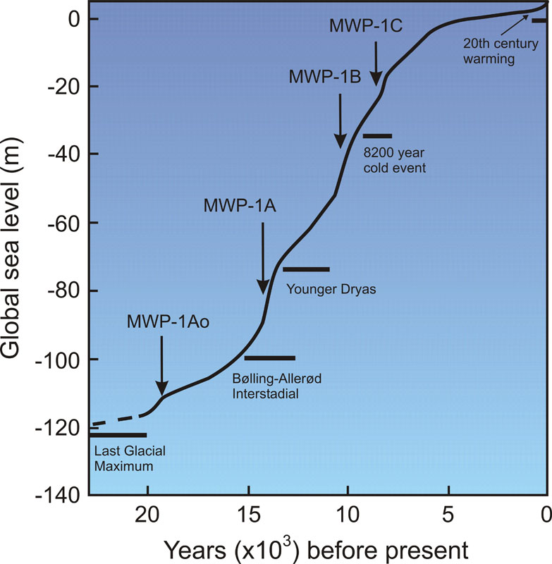 Fig. 9: Meltwater 'pulse' events as ice sheets collapsed at the end of the last Glacial Maximum (Pleistocene Epoch). It's not clear how many MWP events occurred. Some researchers suggest there may have been 15 or 16, however the fastest appears to have been MWP-1A (Image: NASA).
