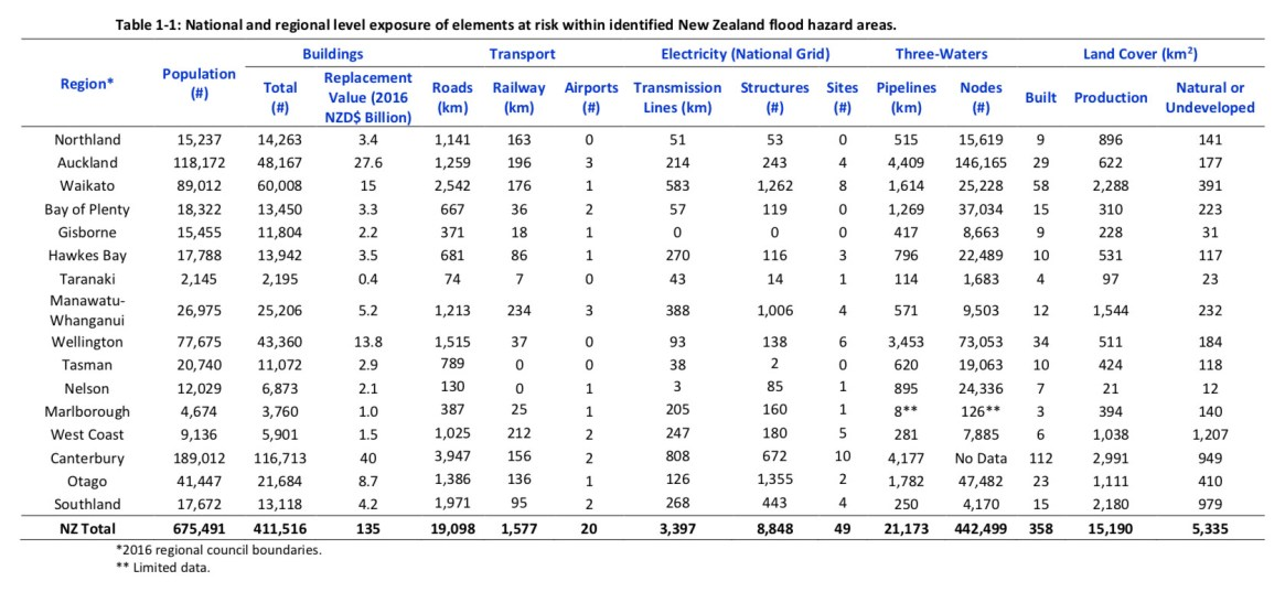 Fig. 2. From NIWA's 2019 report, 'New Zealand Fluvial and Pluvial Flood Exposure' (page 8). Exposure to flood risk does not mean all of the rivers will flood. However, the risks are increasing as the climate changes. See Figure 6.