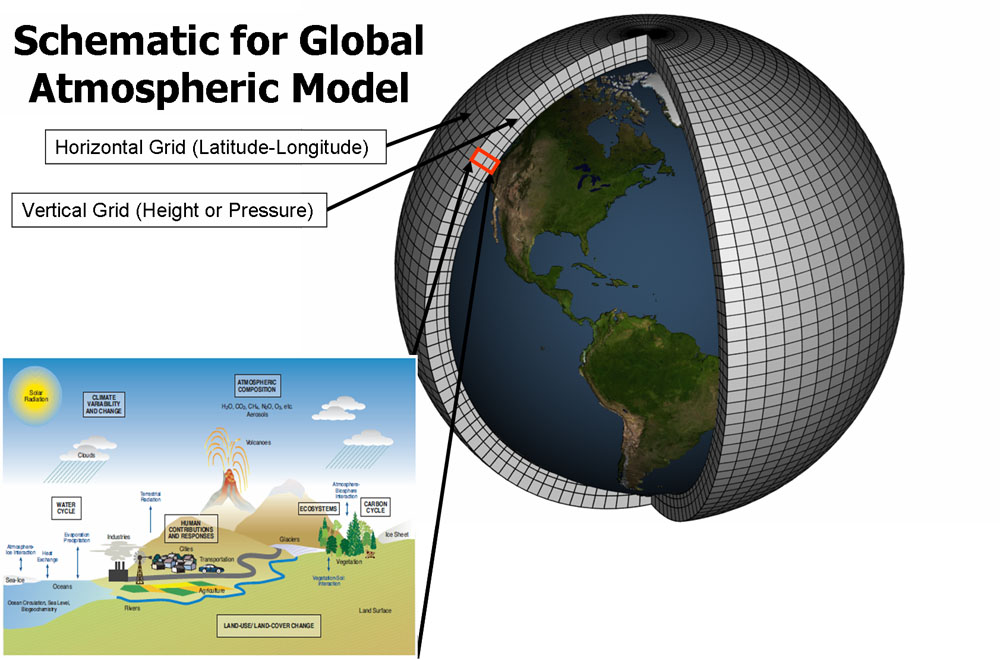 """Fig. 2: To """"run"""" a model, scientists divide the planet into a 3-dimensional grid, apply the basic equations, and evaluate the results. Atmospheric models calculate winds, heat transfer, radiation, relative humidity, and surface hydrology within each grid and evaluate interactions with neighbouring points.(Image: NOAA)"""
