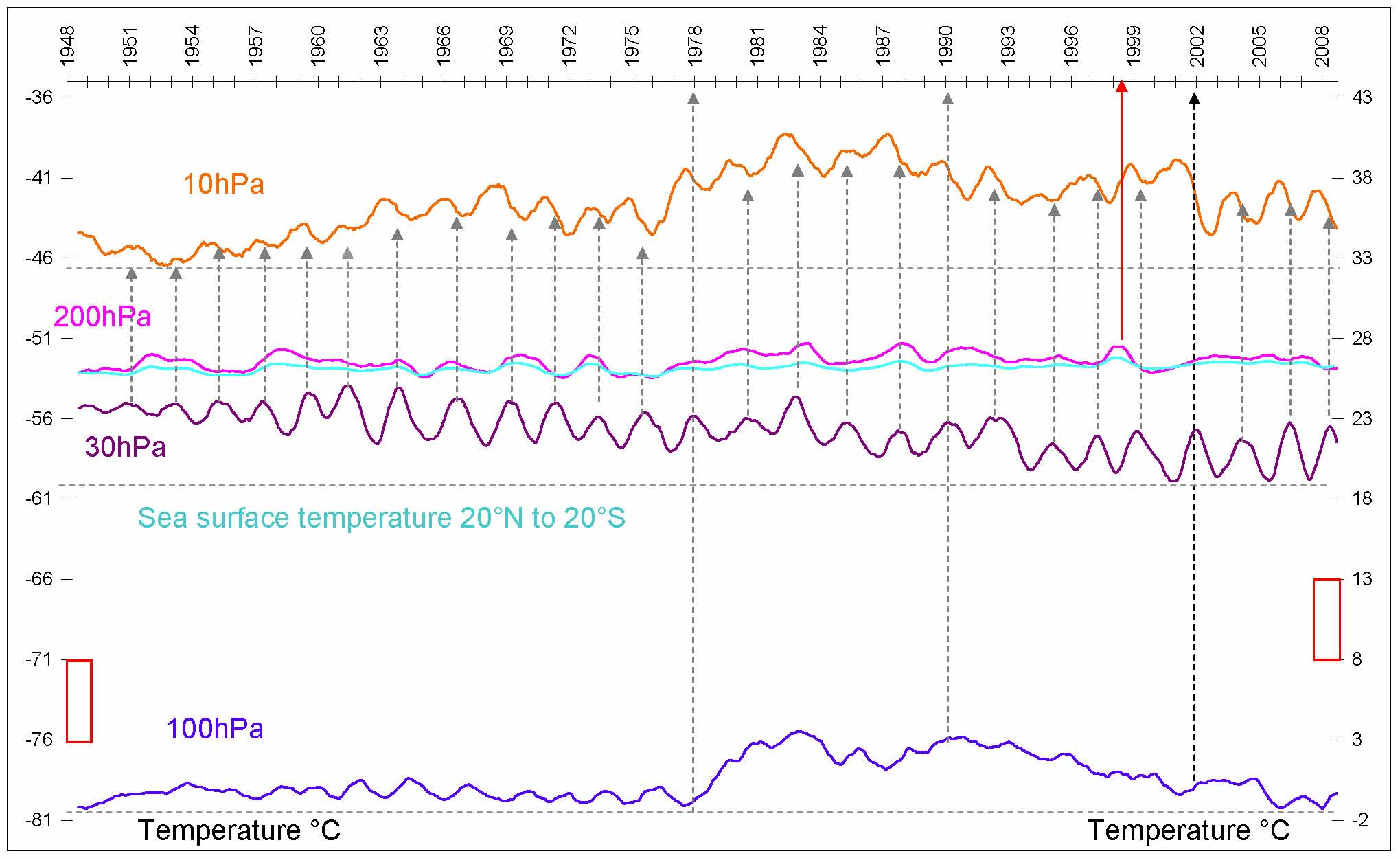 fig-1-from-10hpa-to-sea-level