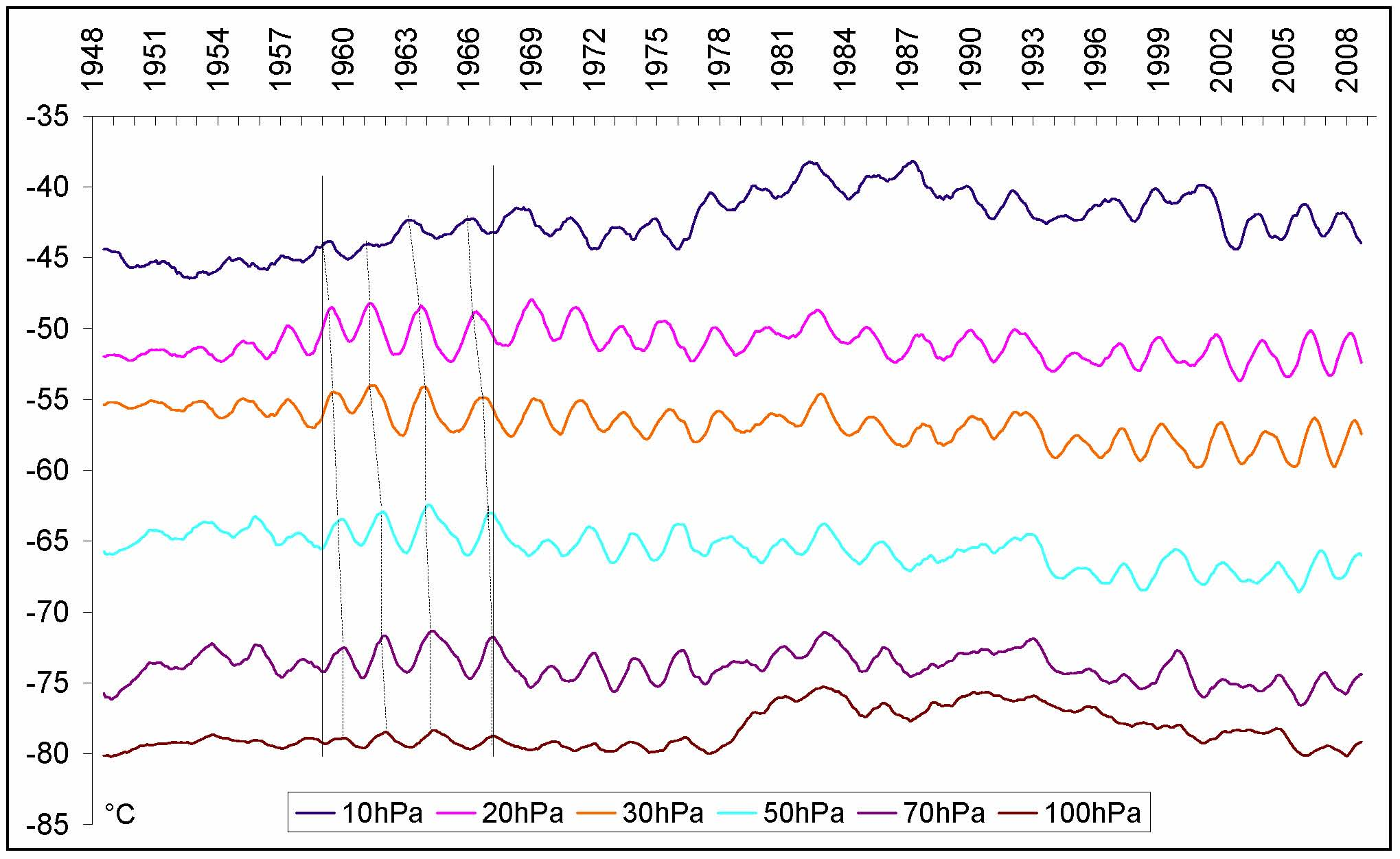 Fig. 4 Top down progression of the QBO in the stratosphere