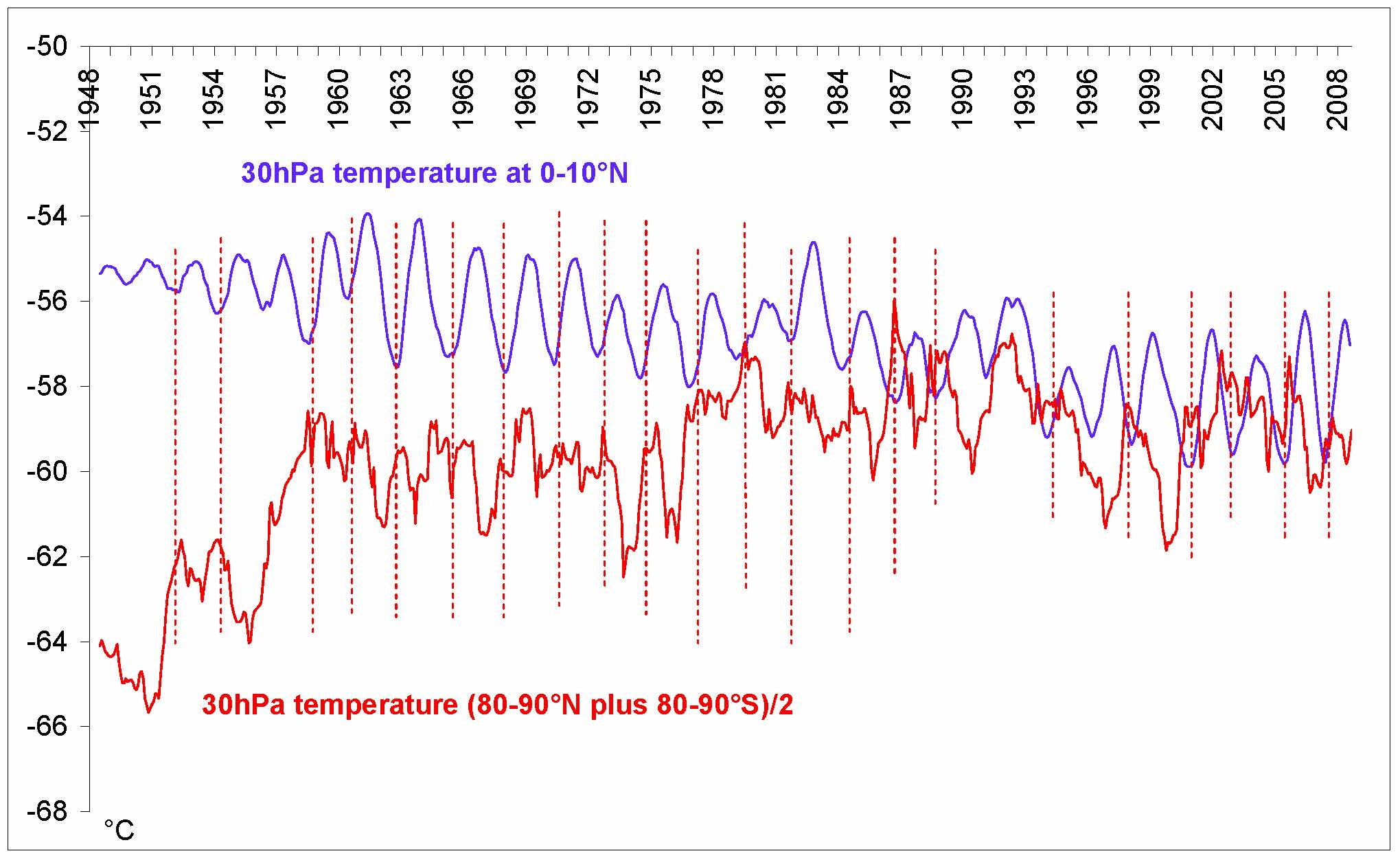 Fig. 7  Temperature increases at 30hPa in the polar stratosphere as it falls at 30hPa in the equatorial stratosphere