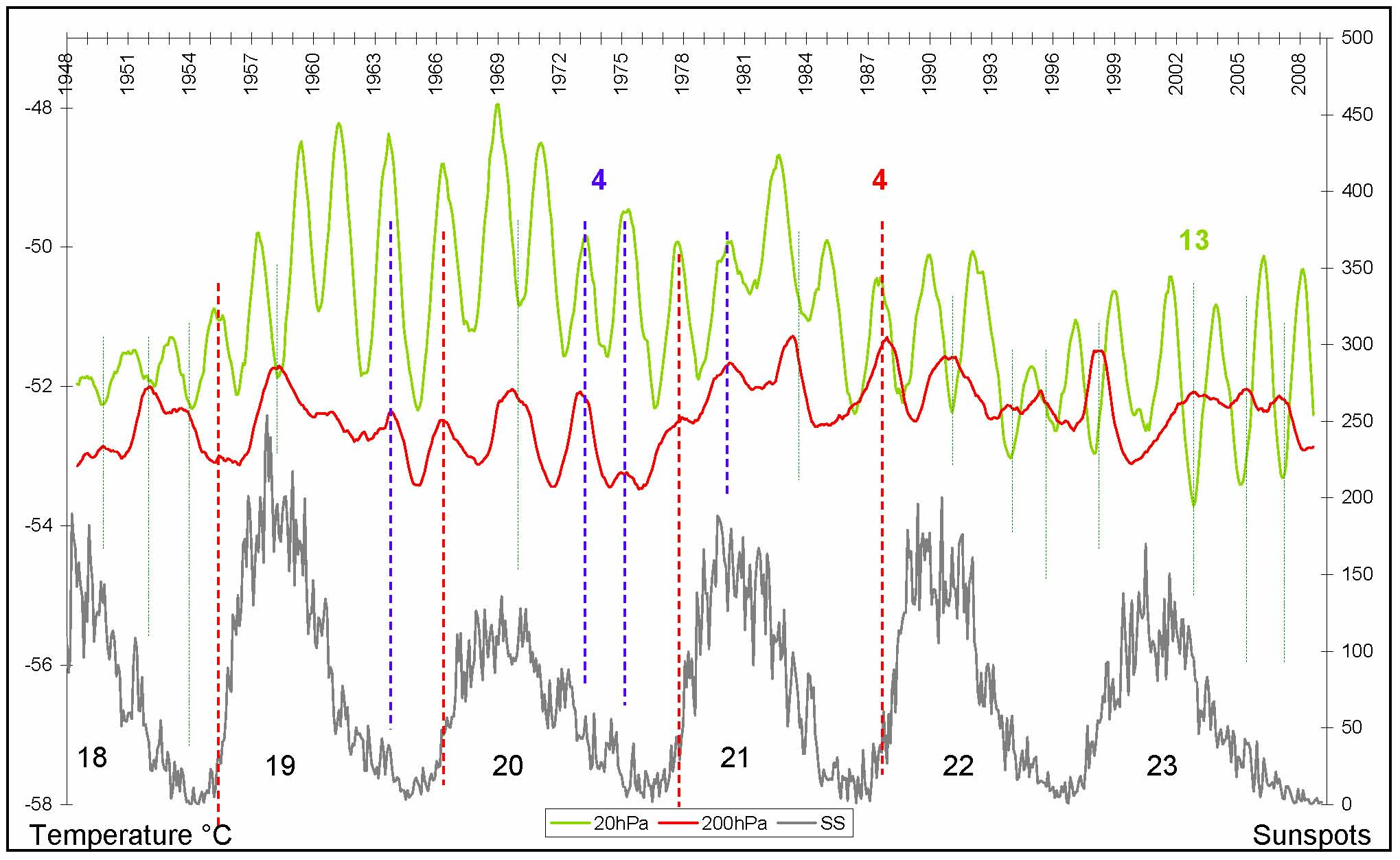 Fig. 2 The QBO at 20hPa compared to temperature at 200hPa in the upper troposphere over five and a half solar cycles