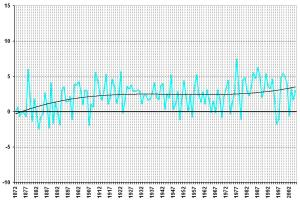 Winnipeg spring temperature chart