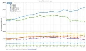 Canada_GHG_emissions_trend_by_region_1990-2013