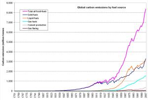 Global carbon emissions by fuel source - 1751-2007