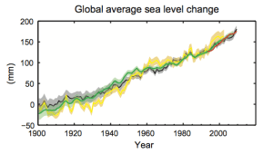 IPCC SPM.3: Sea Level change - 1900-2010