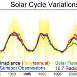 Solar cycle variations