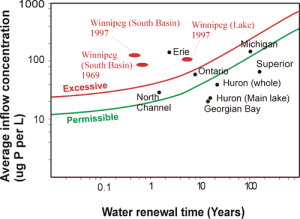 Phosphorous inflow to Lake Winnipeg