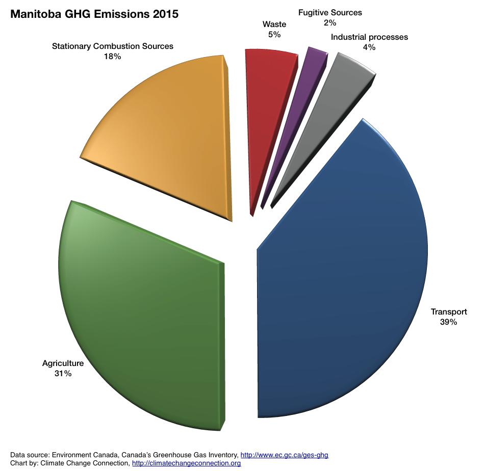 Ghg emissions manitoba climate change connection figure 1 manitoba ghg 2015 emissions piechart nvjuhfo Choice Image