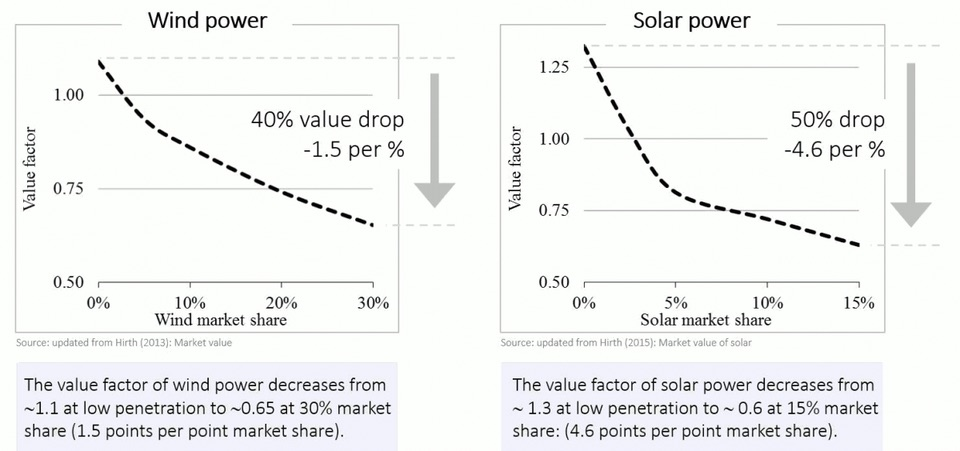 How Solar And Wind Are Causing Electricity Prices To Skyrocket