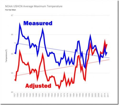 noaa measured vs adjusted