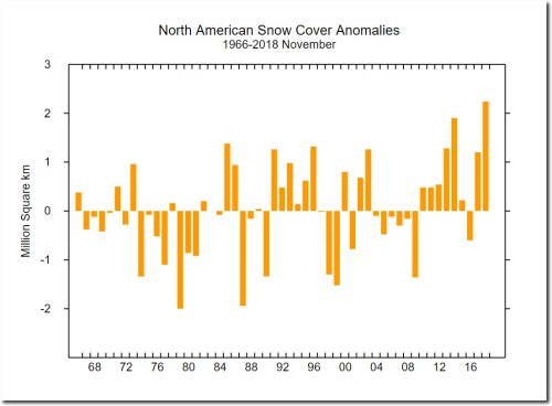 nov snow cover north america