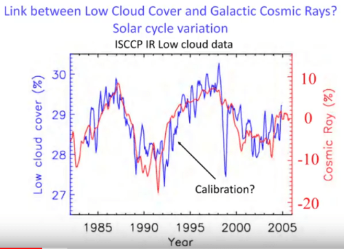 cloud cover cosmic rays