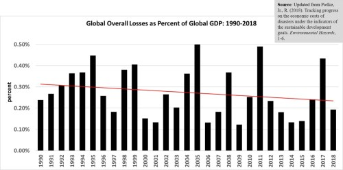 global losses percent gdp