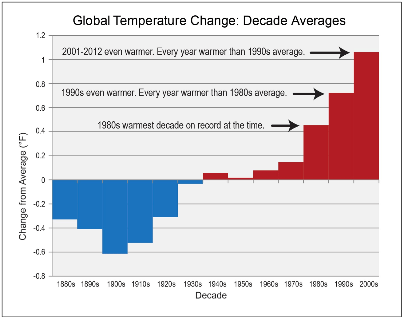 Climate Change In The American Mind April