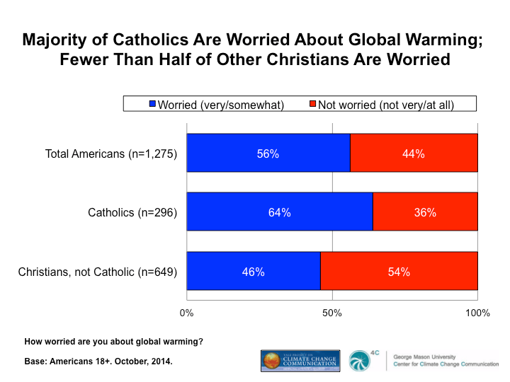 Image result for catholics and global warming