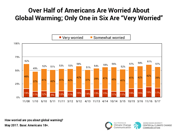 climate_change_american_mind_may_2017-2-0
