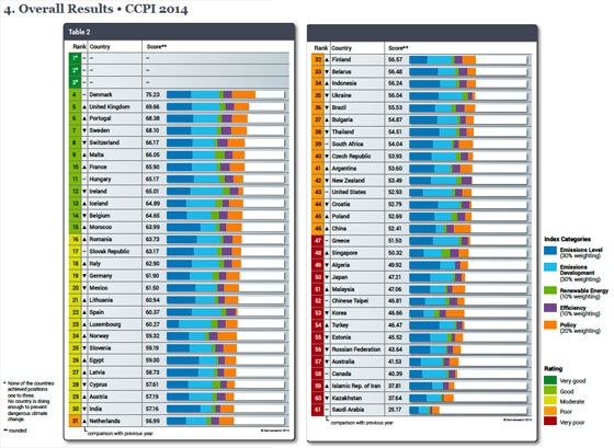 CCPI-climate-action-ranking