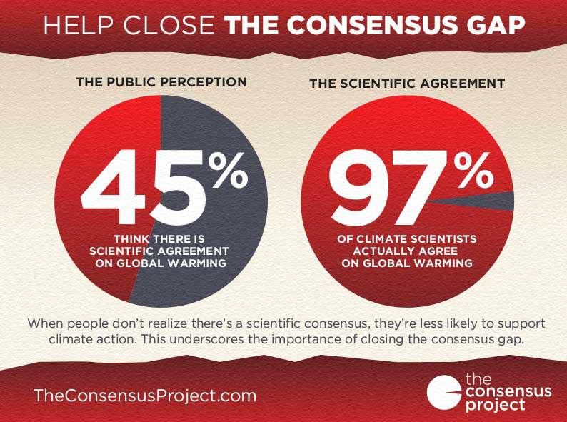 consensus-gap