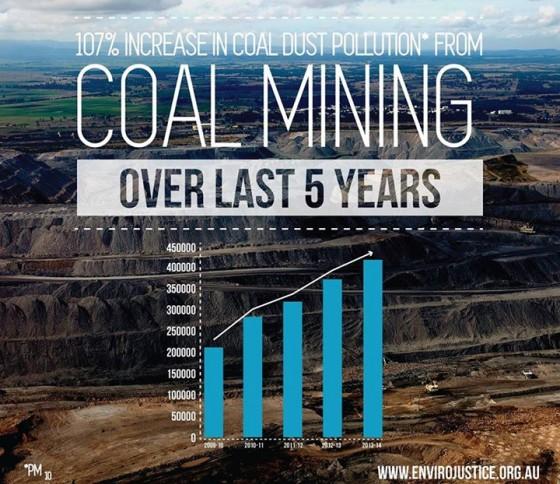 increase-in-coal-mining