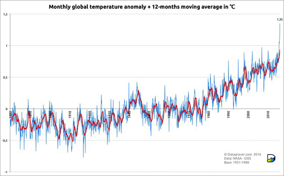 month-glob-temp_Mar2016_560