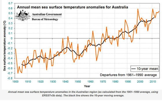 seasurface-temp-for-australia560