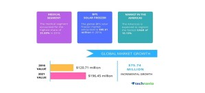 Focus on Reduction of Carbon Emissions to Boost the Solar Freezer Market: Technavio