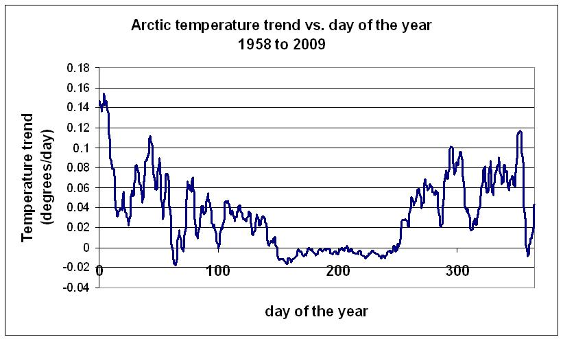Arctic temperature trend vs. day of the year for all data from 1958 to 2009.