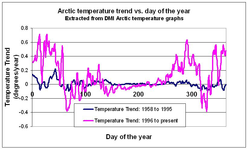 Arctic temperature trends for each day of the year.