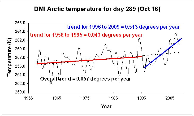 October 16th temperature as a function of year.