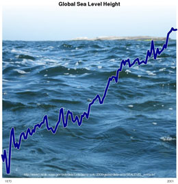 Global-Sea-Level-Height-slh-curve
