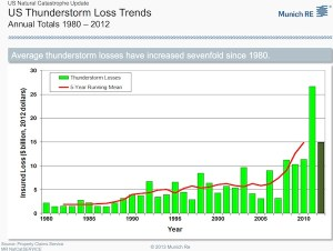 Insured losses due to thunderstorms and tornadoes in the U.S. in 2012 dollars. Data and image from Property Claims Service, Munich Re.