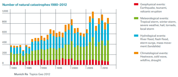 Number-of-natural-catastrophes-1980–2012-munich-re