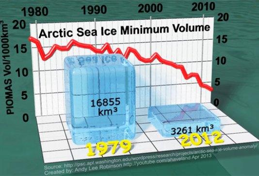 arctic-sea-ice-min-volume-comparison-1979-2012-v21