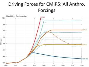 Driving-Forces-for-CMIP5-All-Anthro_-permafrost_gw_climate