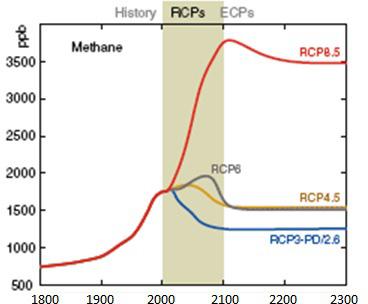 RCP-8-5-Scenarios-for-Methane