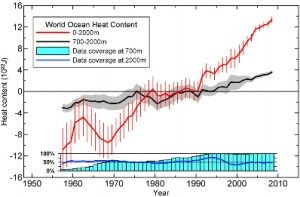 Figure 1.Time series for the World Ocean of ocean heat content (1022J) for the 0–2000 m (red) and 700–2000 m (black)layers based on running pentadal (five-year) analyses. Reference period is 1955–2006. Each pentadal estimate is plotted atthe midpoint of the 5-year period. The vertical bars represent +/2.*S.E. about the pentadal estimate for the 0–2000 m esti-mates and the grey-shaded area represent +/2.*S.E. about the pentadal estimate for the 0–700 m estimates. The blue barchart at the bottom represents the percentage of one-degree squares (globally) that have at least four pentadal one-degreesquare anomaly values used in their computation at 700 m depth. Blue line is the same as for the bar chart but for2000 m depth.