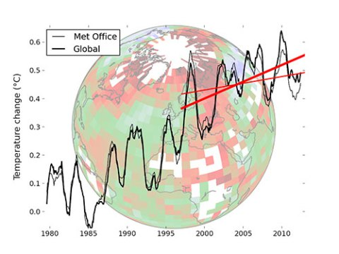 Global Warming underestimated by half