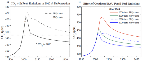 (A) 6% or 2% annual cut begins in 2013 and 100 GtC reforestation drawdown occurs in 2031–2080, (B) effect of delaying onset of emission reduction.