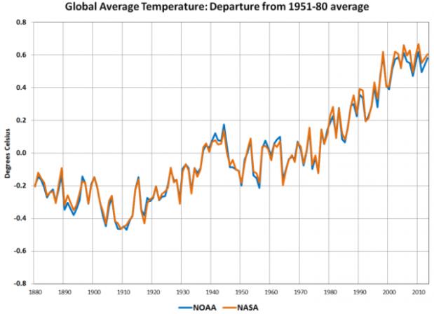 NASA-NOAA-2013-Warmest-Year-On-Record-Observations-638x462