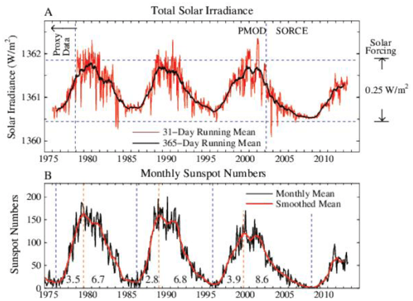 Left scale is the energy passing through an area perpendicular to Sun-Earth line. Averaged over Earth's surface the absorbed solar energy is ~240 W/m2, so the full amplitude of measured solar variability is ~0.25 W/m2.