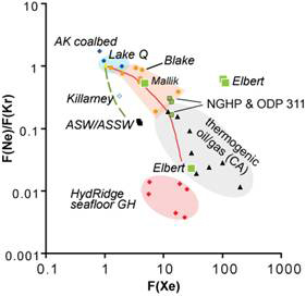 Using noble gas signatures to fingerprint gases emitted from dissociating gas hydrate and from other sources.