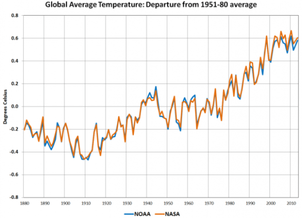 Global Average Temperature Departure from 1951-80 average